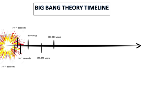 Big Bang Theory Timeline By Zigzag1006 Teaching Resources Tes