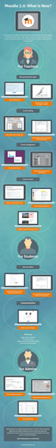 Moodle 3.0: What is New?  [Infographic]
