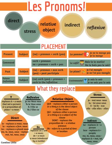 French Pronouns