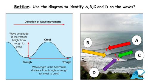 Coasts: Understanding Waves