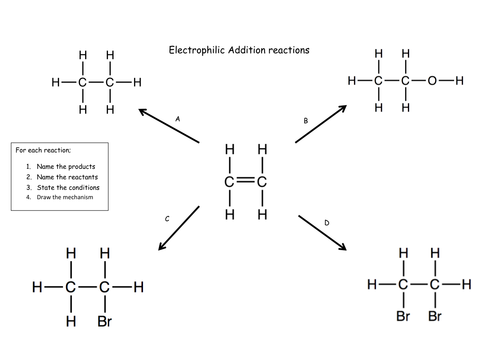 Electrophilic Addition reactions - Formative assessment for A-Level Chemistry Inc. Edpuzzle link
