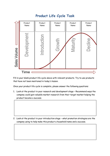 The Product Life Cycle - Marketing Mix - PPT & Worksheet - GCSE Business Studies