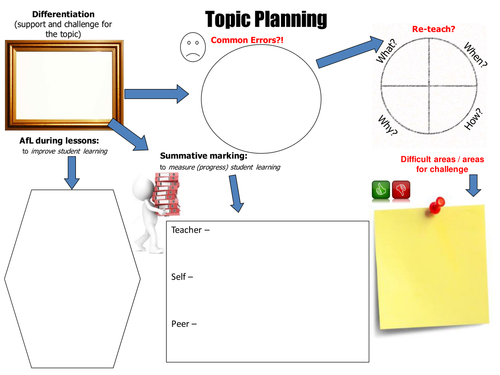Quick topic and assessment plan