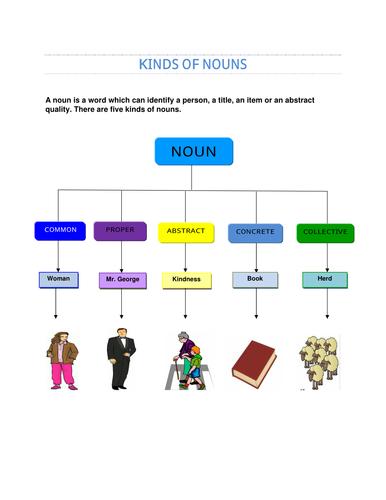 Kinds of Noun (Common Noun & Proper Nouns)  With Exercises