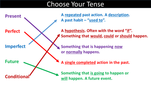 French grammar - tenses, conjugation, word order and agreements