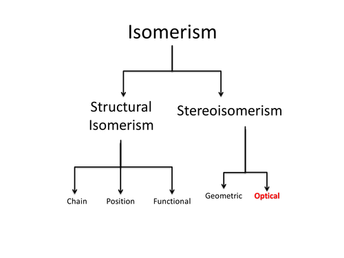 AS & A2 Chemistry - Isomerism