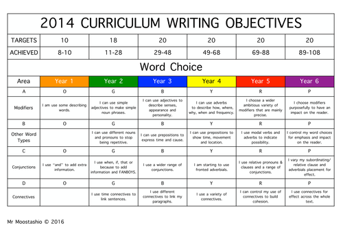 Whole school writing objectives years 1 to 6 by for English home magazine customer service