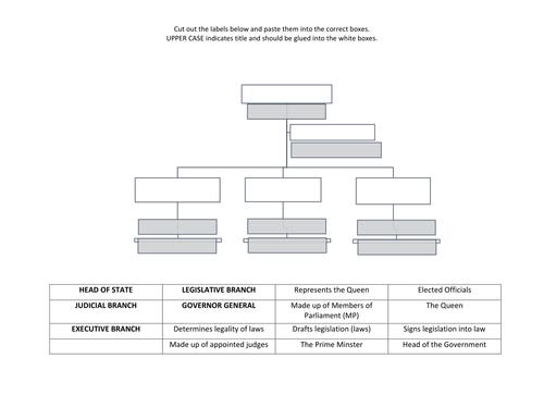 Branches Of Government Worksheet By Gosseling Teaching Resources
