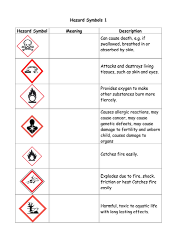 Hazard Symbols By Divyashah Teaching Resources Tes