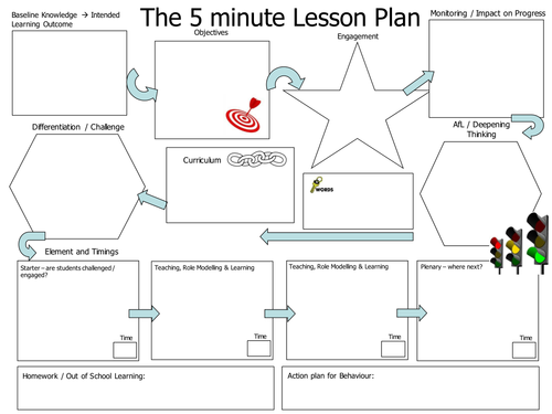 it dr plan template - adapted 5 minute lesson plan by d1gn17y teaching