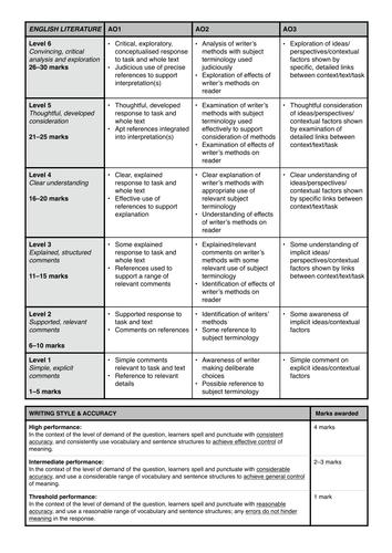 AQA English Literature (8702) Mark / Feedback Sheet