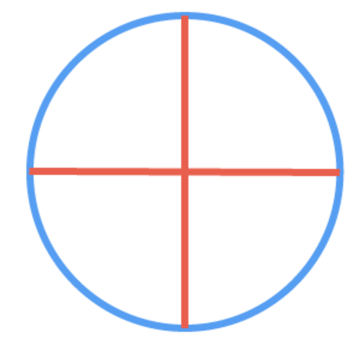 Where's the other angle with the same sign on the unit circle