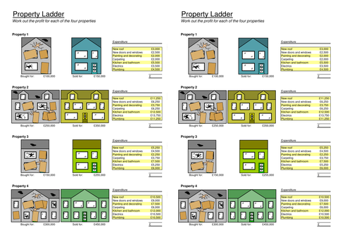 Percentage profit and property development (worksheet)