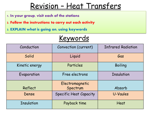 Heat Transfers Revision Circus