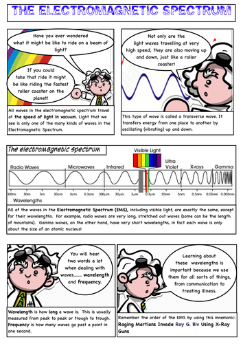 Electromagnetic Spectrum Text and Worksheet - wavelength, frequency and properties of EM Waves