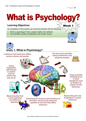 AQA New Specification Year 1 - 2.0 What is Psychology