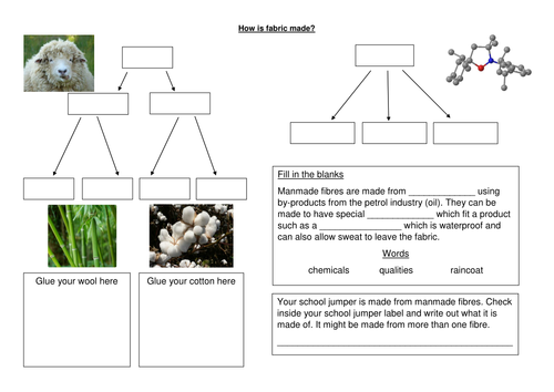 How fabric is made worksheet natural and manmade with extension – Natural Resources Worksheet