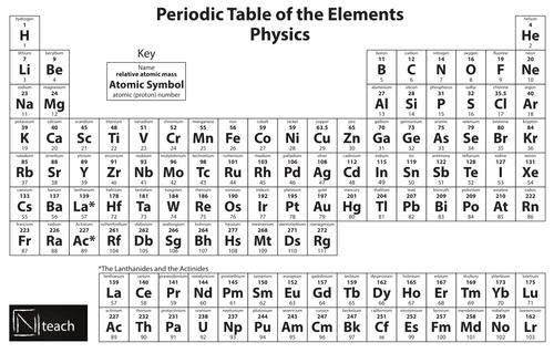Periodic table for physics radioactivity atomic mass listed at periodic table for physics radioactivity atomic mass listed at the top by nteach teaching resources tes urtaz Choice Image
