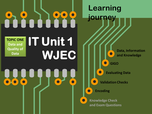 WJEC GCSE ICT - Unit 1: Data, Information, Knowledge and Validation