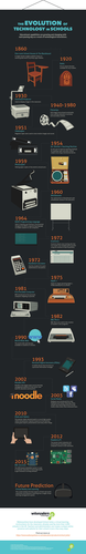 The Evolution of Technology in Schools [Infographic]