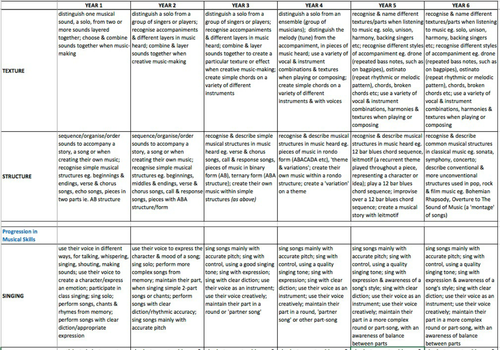 Early Years & Primary Music Curriculum Planning, Progression & Assessment Toolkit EYFS KS1 KS2