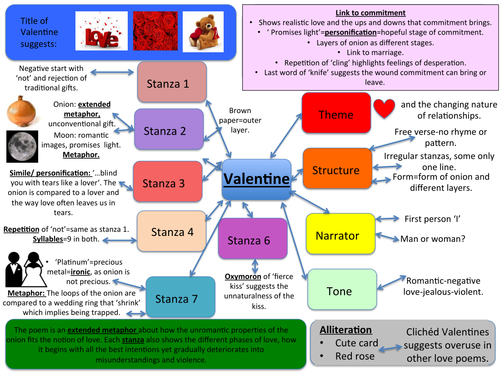 Poetry Aids-Cousin Kate and Valentine. For display and revision help.