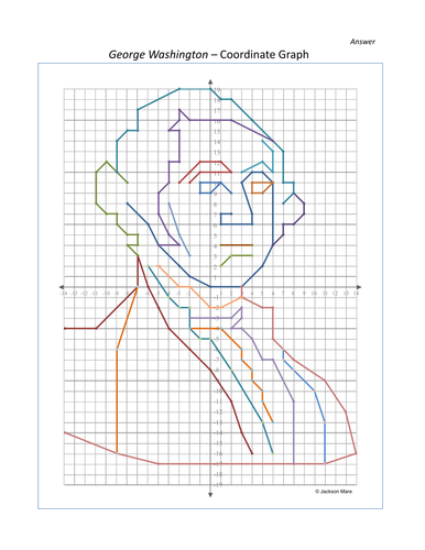 George Washington - Coordinate Graph