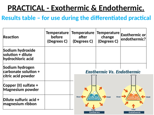 Electrolysis for cambridge olevel chemistry by princesobaah exothermic and endothermic temperature changes energy change graphs and bonds complete lesson urtaz Image collections