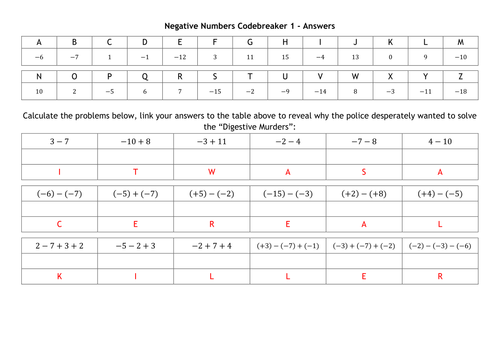 Negative Numbers Codebreakers by alutwyche Teaching Resources TES – Maths Code Breaker Worksheets