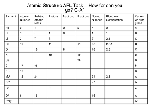 Atomic Structure - A simple fill in the spaces task but progressively graded.