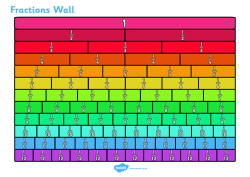 Image result for fraction wall