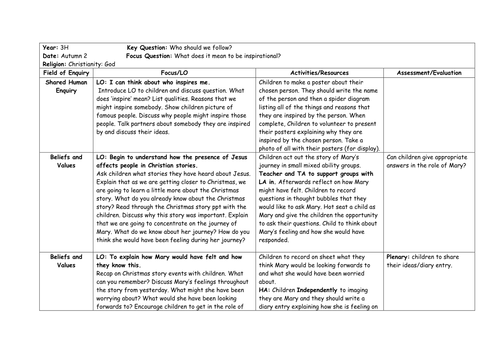 Unit of work and resources for Y3 RE unit  Christianity: God