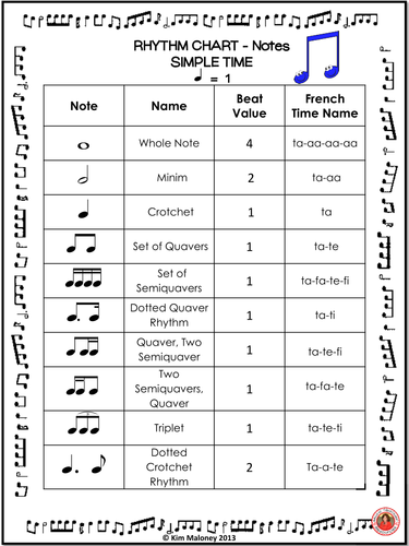 Rhythm Chart: Notes and Rests