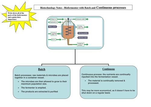 New OCR A2 Level Biology - F215 Biofermenters, Batch & Cont. art sel & cloning 14 w/sheets