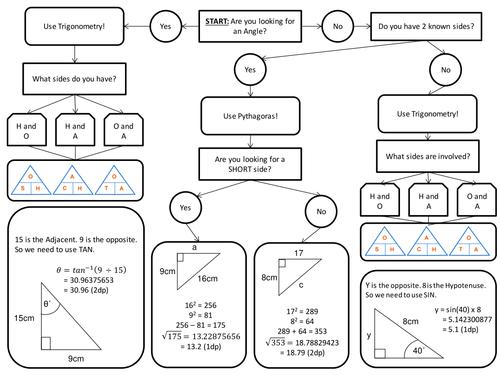 Pythagoras\' Theorem and Right Angled Trigonometry Revision Tool by ...