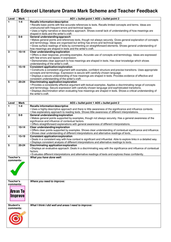 edexcel igcse english coursework mark scheme Edexcel igcse english literature the edexcel international gcse in english literature (4et0) mark scheme for section b.