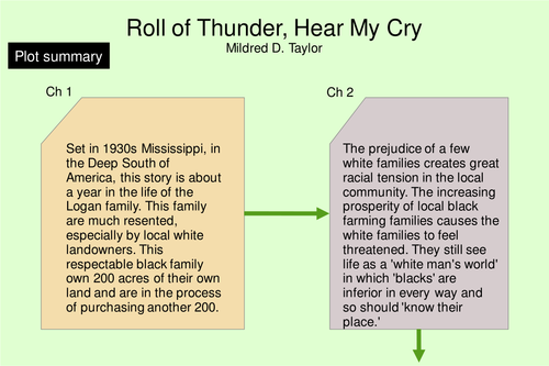 a summary of roll of thunder hear my cry Free summary and analysis of the events in mildred d taylor's roll of thunder, hear my cry that won't make you snore we promise.