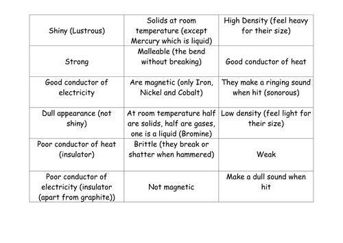 KS3 Metals vs Nonmetals properties by kingbenjamin Teaching – Properties of Metals and Nonmetals Worksheet