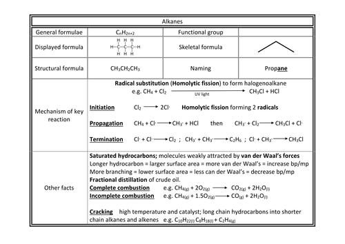Halogenoalkanes | a2-level-level-revision, chemistry, organic-chemistry, halogenoalkanes