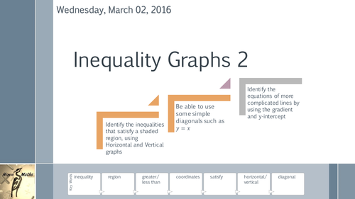 Inequality Graphs 2 - Describing Regions