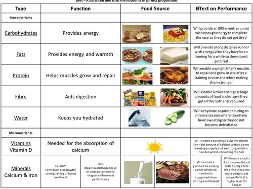 GCSE PE Edexcel Examboard - Diet Topic