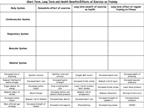 Edexcel GCSE PE Revision Document