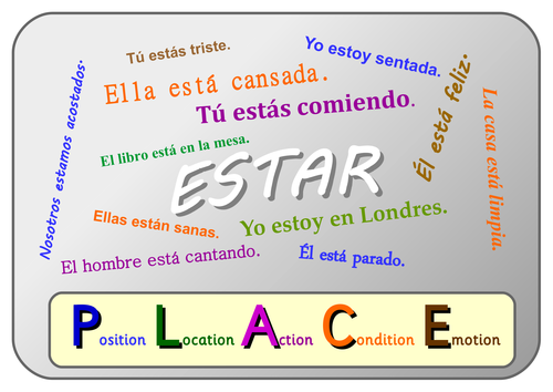 Ser and Estar Poster Set. One A3 Poster for each verb.