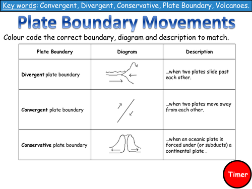 Lesson 3 Plate Boundaries Literacy Task By Emsie125 Teaching