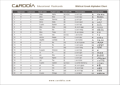 Greek teaching resources Basics – Greek Alphabet Worksheet