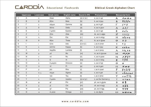 Greek Alphabet chart
