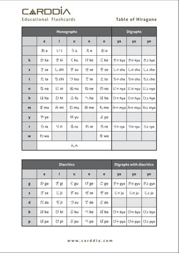 Table of Hiragana