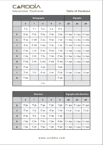 Table of Katakana