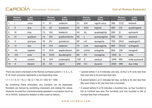 List of Roman Numerals