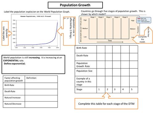 GCSE AQA Population Change Revision